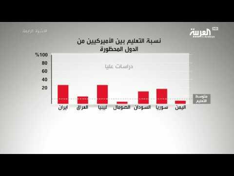 العرب اليوم - المتحدرون من الدول المحظورة أكثر تعلمًا